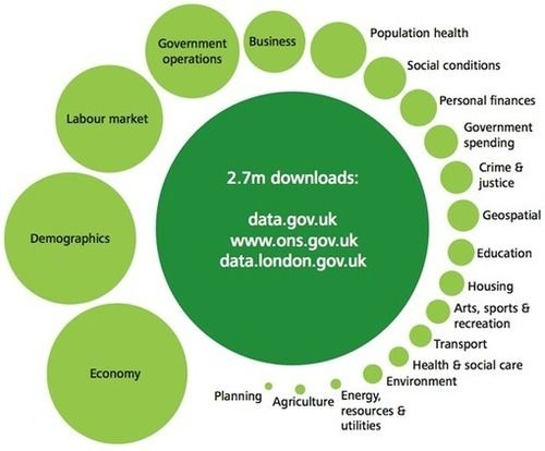 Open data economy: Eight business models for open data and insight from Deloitte UK - O'Reilly Radar