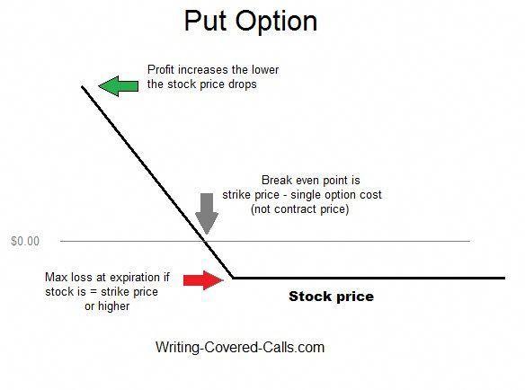 How Do Starbucks Stock Options Work Stock Options Trading