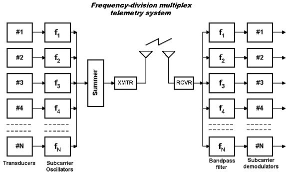 best 20  orthogonal frequency division multiplexing ideas
