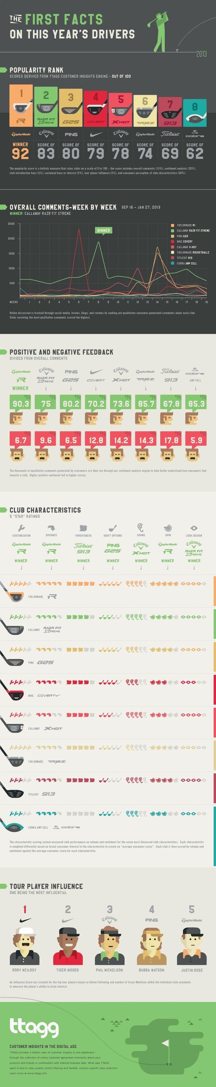 Golf Driver - Infografa sobre las principales marcas de Drivers. Ttagg-golf-infographic GolfDest / Golf Dest