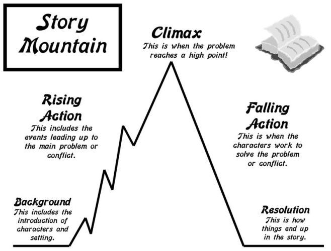 Best 36 writing realistic fiction fourth grade images on pinterest story mountain plot development students can add examples from their independent reading to story mountains ccuart Images