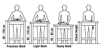 Different tasks require different work surface heights