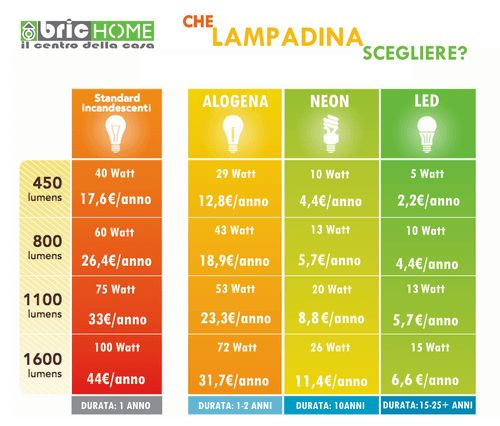 la tabella di conversione lumen - led per scegliere la lampadina giusta
