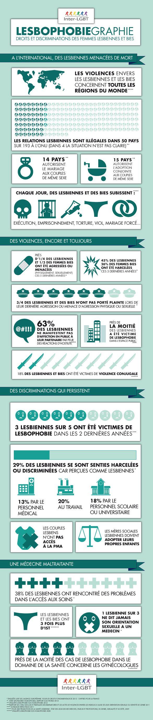 Le 5 mars 2015, SOS homophobie publie le rapport « Enquête nationale sur la visibilité des lesbiennes et la lesbophobie ». Ce document est le premier de ce type en France. Aucune enquête n'avait en...