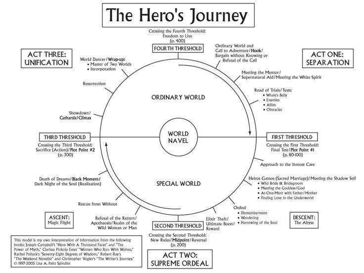 En esencia el Viaje del Héroe es la transformación de la persona ordinaria en extraordinaria