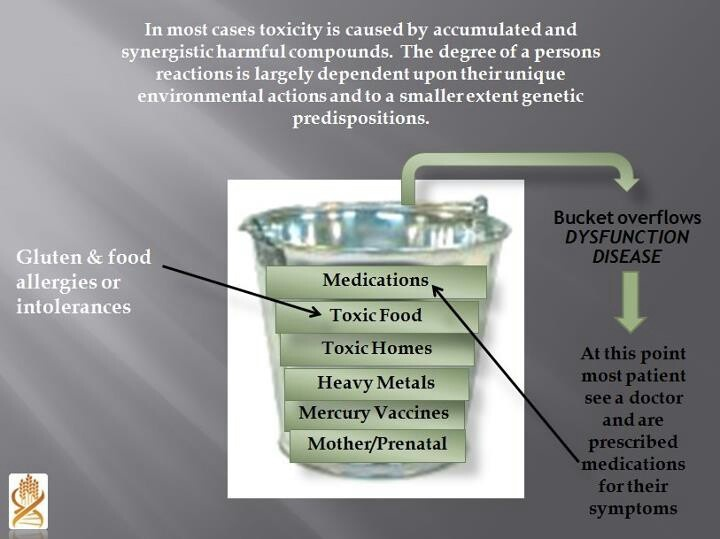 Pin By Deanna Fletcher Hoffman On Health Yeast Infection Treatment Food Disease Gluten Free Diet