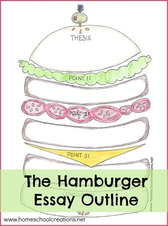 Hamburger Essay Outline: FREE writing tool printable to help children create strong essays with thesis, 3 main points, and conclusion.