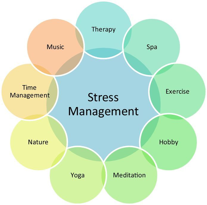 Stress Management is key to good health. A combination of some of these helps. blog.wellnessencounters.com
