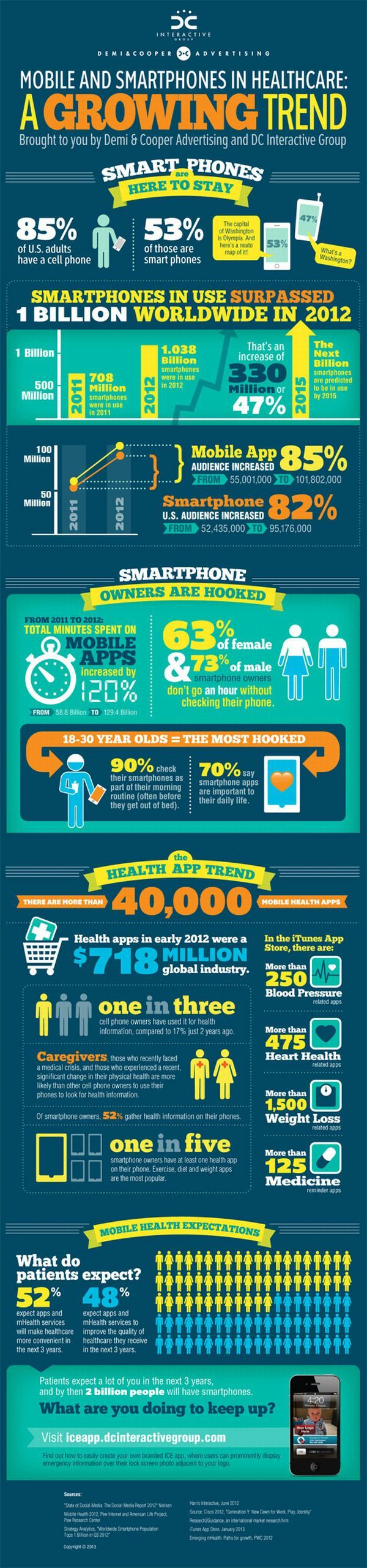 With the skyrocketing of smartphone use, #mhealth apps and patient involvement in care, patients will be expecting a lot of providers in the next 3 years. | Mobile and smartphones in healthcare: a growing trend #Infographic via @Elena Kovyrzina Navarro Loi Smith Care Communication News