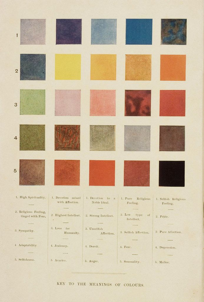 Frontispiece to Annie Besant and Charles Leadbetter's Thought-Forms (1905),  ascribing colours
