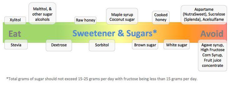 Sweetener and Sugars!