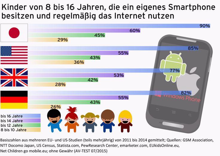 Test: 12 Android-Apps für mehr Kinderschutz auf dem Smartphone | AV-TEST