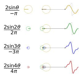 Fourier series - Wikipedia, the free encyclopedia
