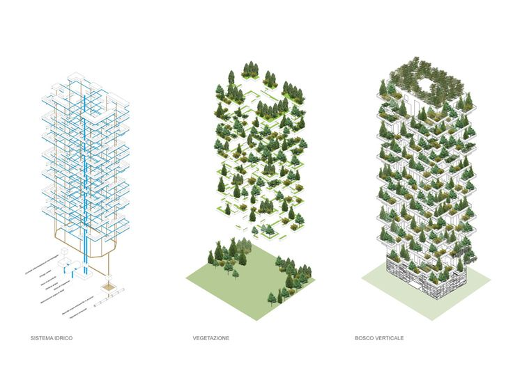 Week 5. This diagram of Bosco Verticale in Milan shows how the sprawl problem can be solved. Vertical forest creates micro-climate resolving urban environment problems. Trees make the space to feel like your apartment is located far from the center of the city.