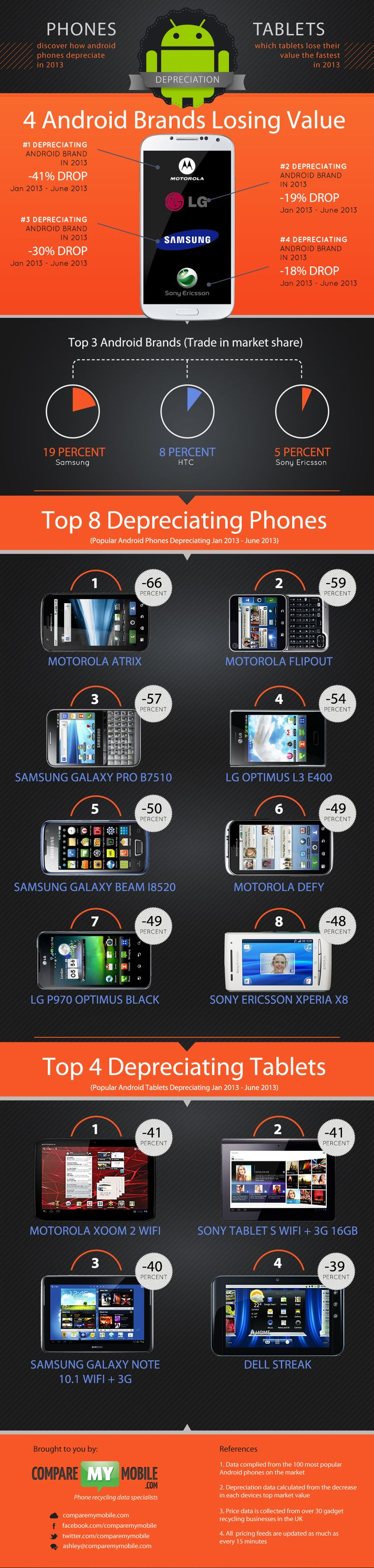 Android phone depreciation recycling stats #android /infographic