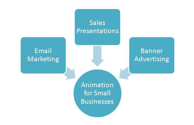 How Animated Video Can Help Small Businesses http://www.tuberads.com