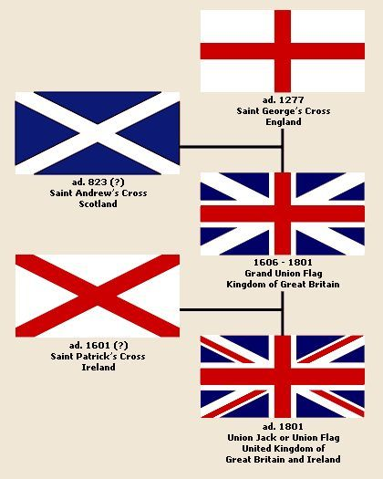 The Story Of The Union Jack This England Pinterest