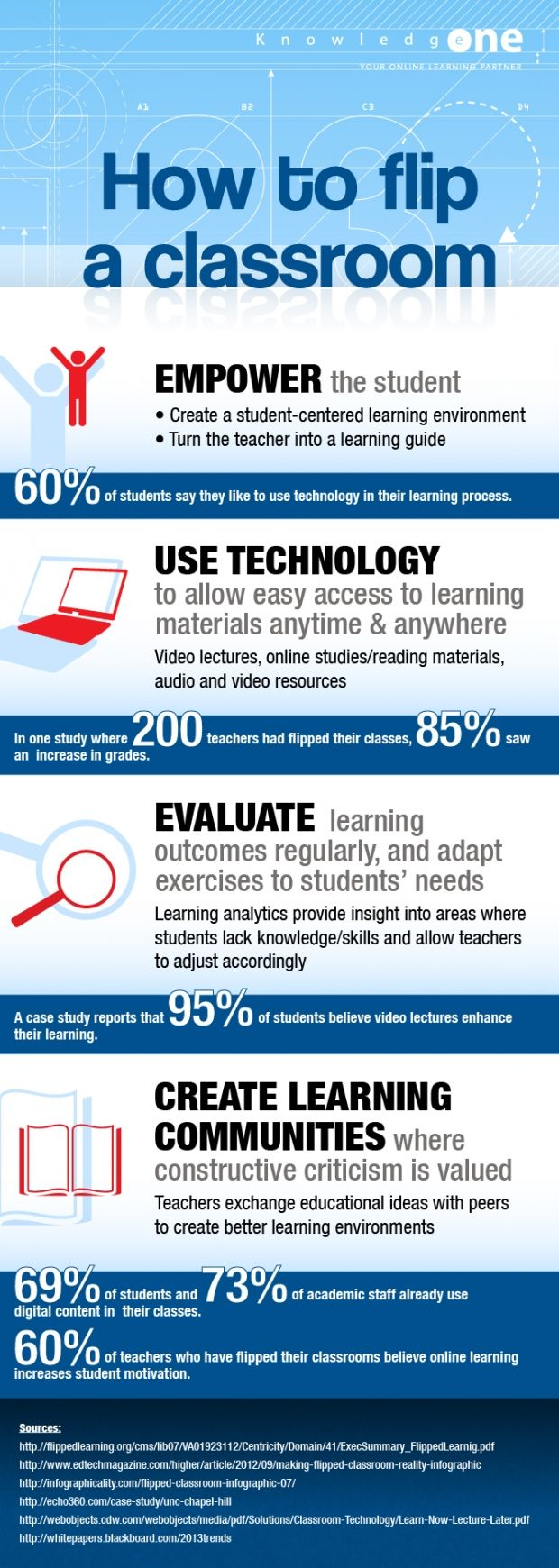 How to Flip a Classroom (#INFOGRAPHIC)