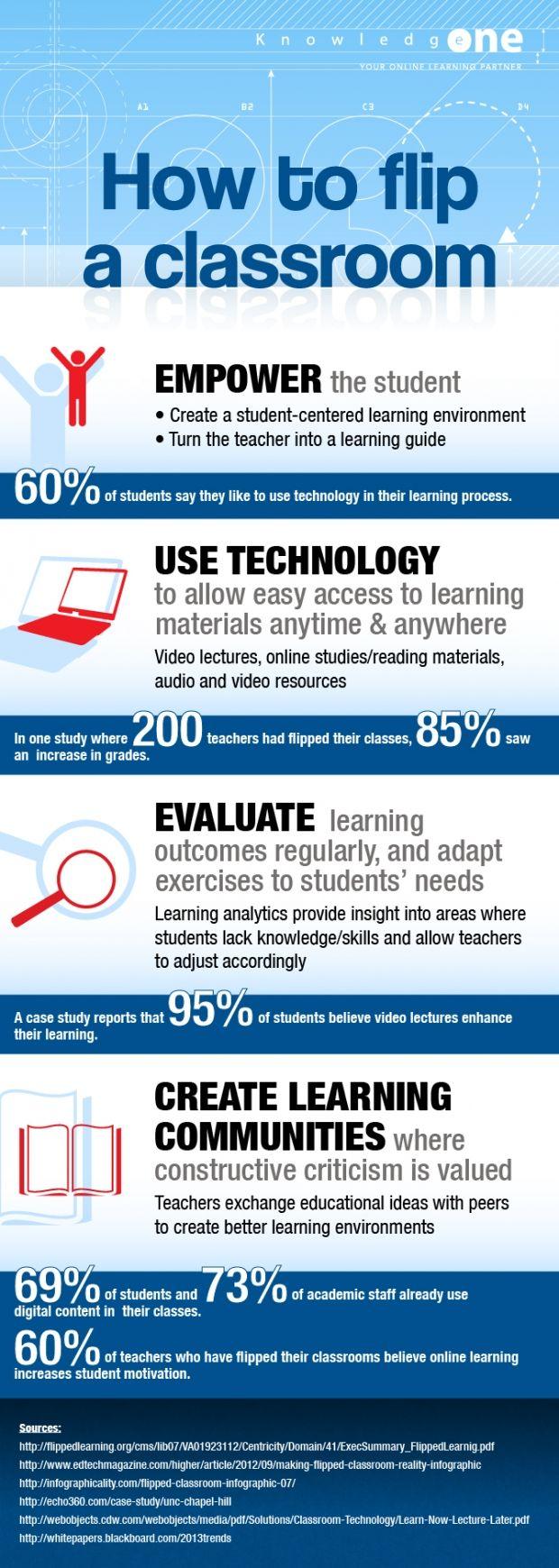 Algunos números muy reveladores. ¿Se te ha ocurrido preguntar a tus alumnos de qué manera les gusta estudiar y aprender? ¿Todavía dudas que pueda tener un rendimiento óptimo esta metodología?