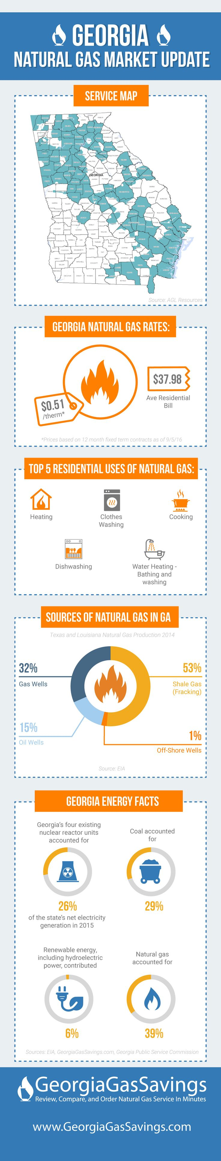 What is the average price that Georgians pay for natural gas service? What is the average natural gas bill for Georgians? Where does Georgia's natural gas supply come from? What are the sources of energy used in my home? Check out the following infographic to learn more about Georgia natural gas rates.