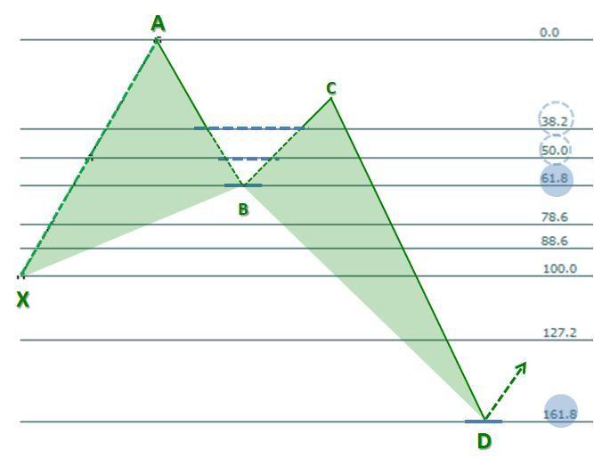 Forex chart pattern scanner