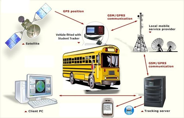 School Bus & Child Tracking with parent alert