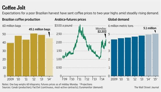Coffee prices surged to the highest level in 2½ years http://on.wsj.com/1oKfORL