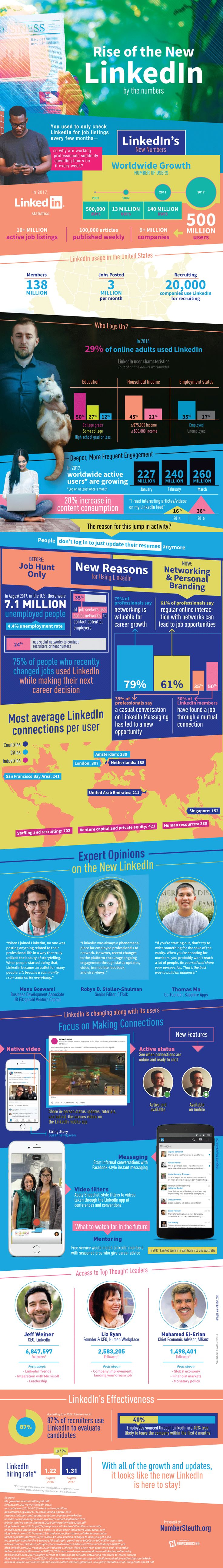 If you haven't logged on to LinkedIn in a while you are behind the curve. Between 2011 and 2017, LinkedIn users grew from 140 million to 500 million people, and it's no longer just a place to update your resume. This infographic outlines how LinkedIn is changing by the numbers.