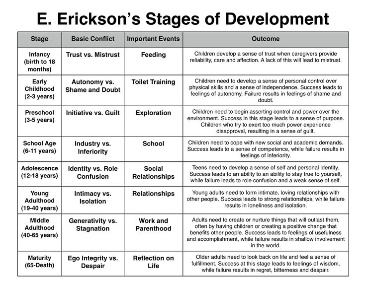 Education: E. Erickson's stages of development is a popular resource for understanding the significant developmental stages of the children we work with.