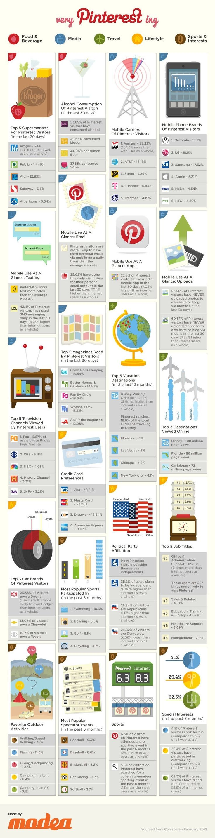 """Digital media agency Modea put together this infographic with findings from a February comScore report. It shows Pinterest users favorite supermarkets, mobile phones and carriers, alcohols, communication modes, magazines, vacation destinations, TV channels, credit cards, political parties, car brands, professions, outdoor activities, hobbies and sports."""