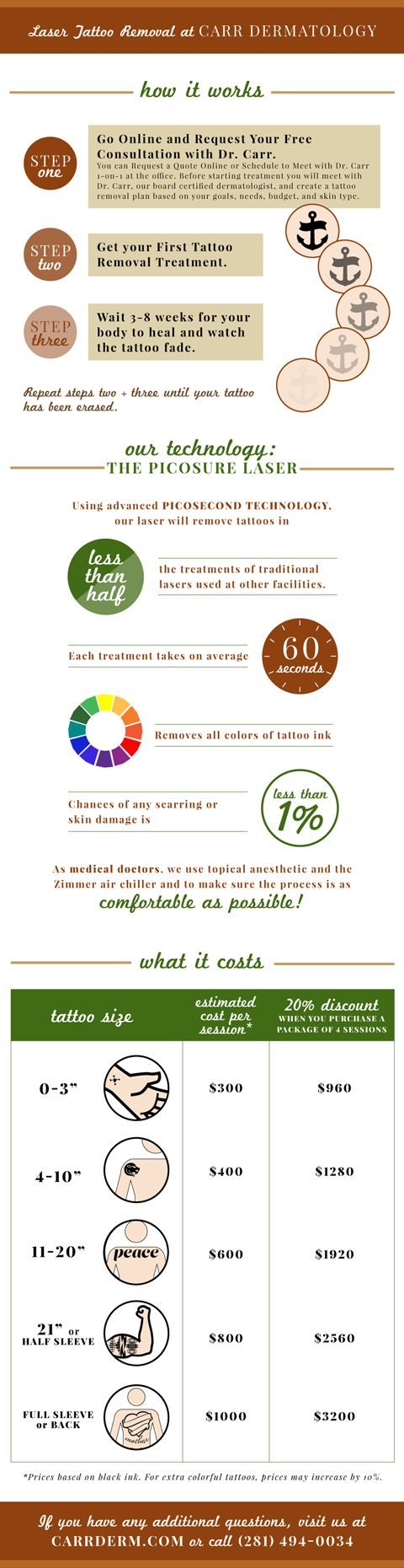 An Infographic about Laser Tattoo Removal using the Picosure laser at our dermatology clinic in Sugar Land, TX