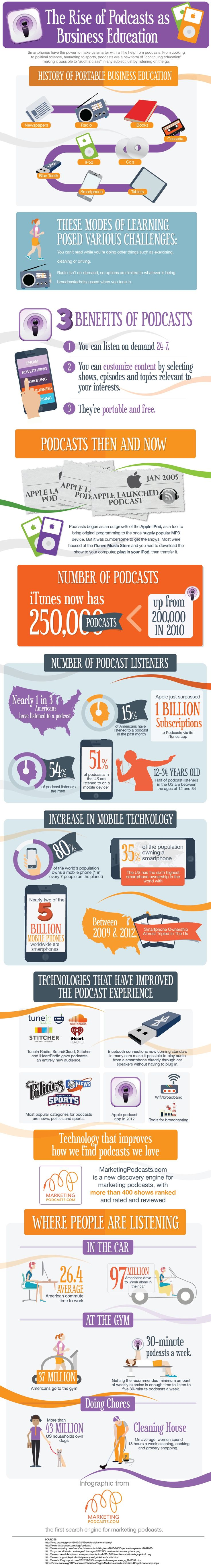 The Rise of #Podcasts as Business Education - awesome #infographic
