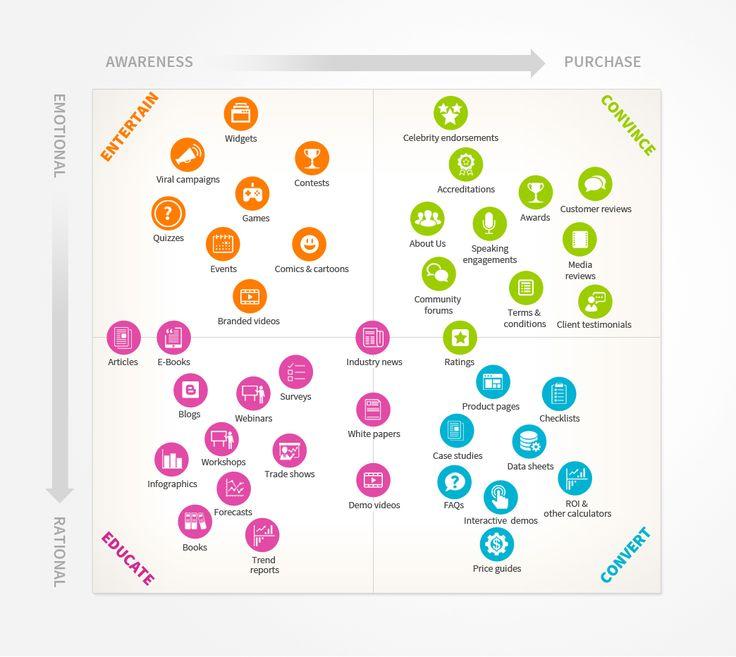 32 best Healthcare CJM images on Pinterest Info graphics - copy blueprint medicines analyst coverage