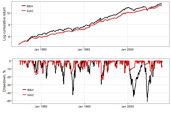 Trend-Following with Valeriy Zakamulin:  Trading the S&P 500 Index (Part 7) - https://alphaarchitect.com/?p=31338 - https://alphaarchitect.com/wp-content/uploads/2017/08/cumret-dd.png
