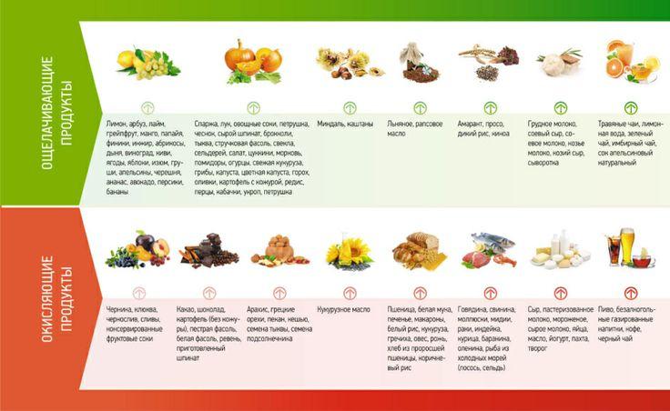 Ощелачивающие и окисляющие продукты питания