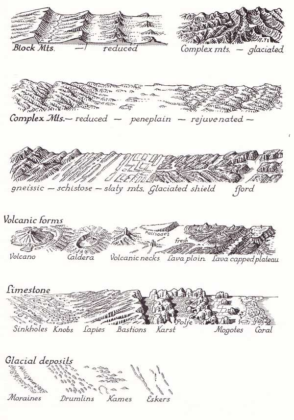 Erwin Raisz's map symbols for physical geography, second page