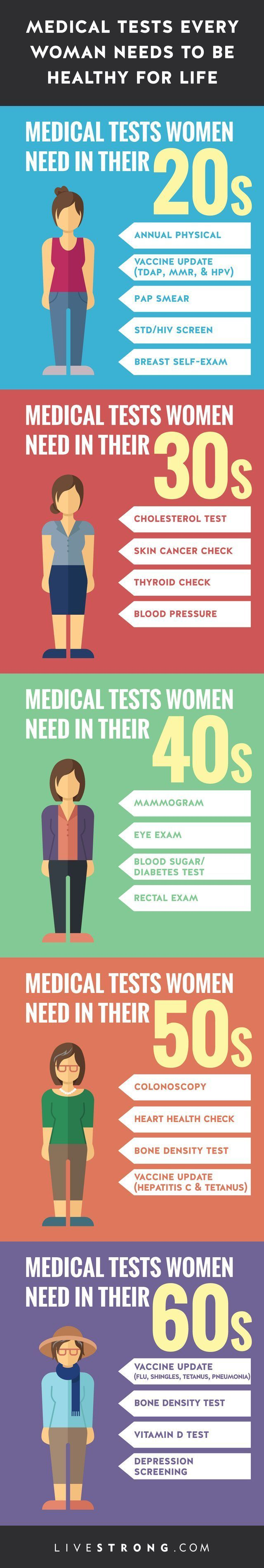 Medical Tests Every Woman Needs to Be Healthy for Life