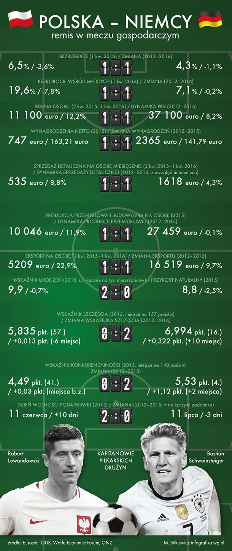 Przeprowadzony w money.pl mecz Polska-Niemcy na wskaźniki ekonomiczne dał zaskakujący wynik. Owszem, oni wyprzedzają nas wielkością gospodarki - ostatecznie mieli więcej czasu na rozwój w normalnym ustroju gospodarczym, ale my za to nadrabiamy szybkością. W rezultacie remis ze wskazaniem na Niemcy. Liczy się wynik końcowy, a nie wrażenia artystyczne.
