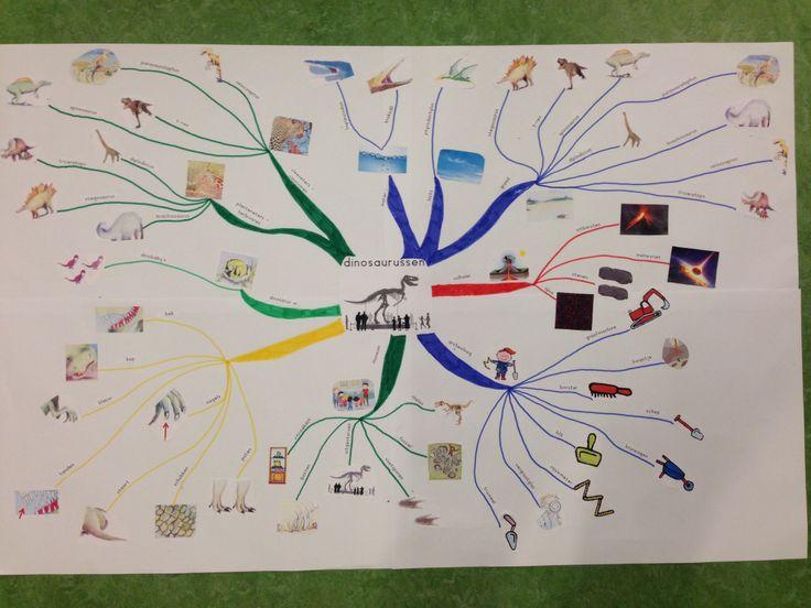 Afbeeldingsresultaat voor mindmap dinosaurussen kleuteruniversiteit