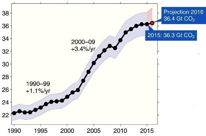 Emissioni globali di CO2 vicine alla crescita zero. Ma quando inizierà il calo? | QualEnergia.it