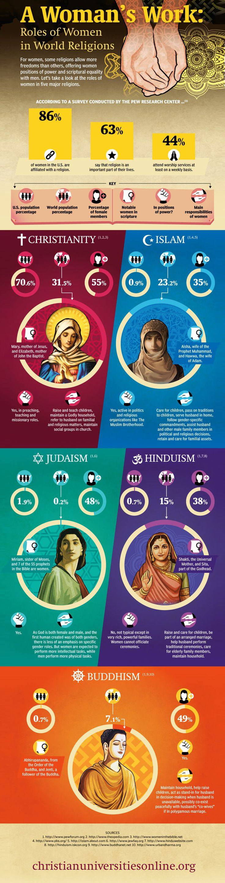 Roles of Women in World Religions Infographic #religion