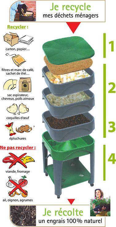 les 25 meilleures id es concernant composteur rotatif sur pinterest composteurs baril compost. Black Bedroom Furniture Sets. Home Design Ideas