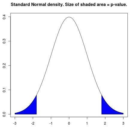 Best  Bell Curve Graph Ideas On   Statistics Ap