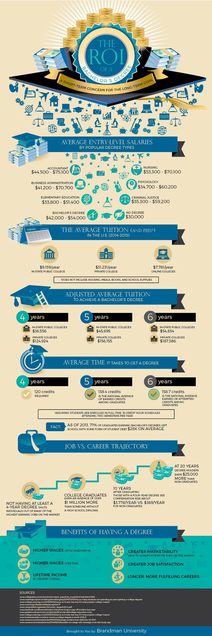 The ROI of a Bachelor's Degree #infographic #Education