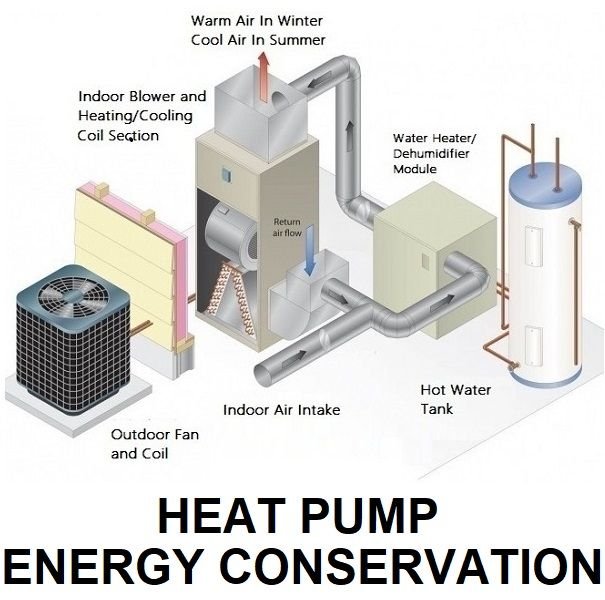 28 Pages On How To Buy Use And Maintain Heat Pumps To Use Less