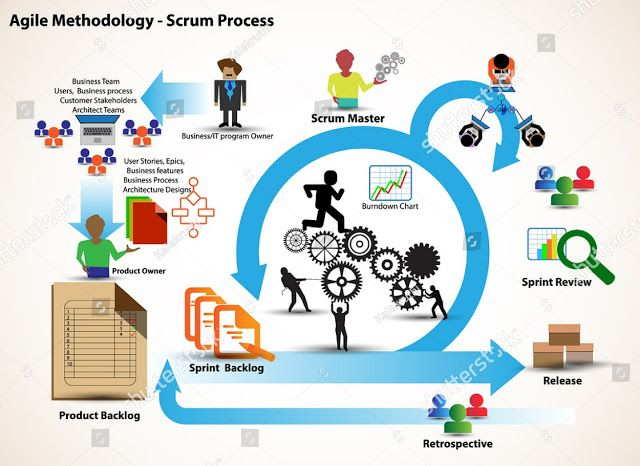 The Role Of A Scrum Master After Taking Scrum Master Advanced Training Scrum Master Development Life Cycle Scrum