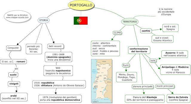 Cartina Del Portogallo Muta.Portogallo Mappa Concettuale Mappe Mappe Concettuali Geografia