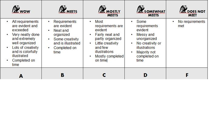 50 point essay rubric Here you will find a simple essay rubric for elementary grade students, along with a few examples and tips on how to use them.
