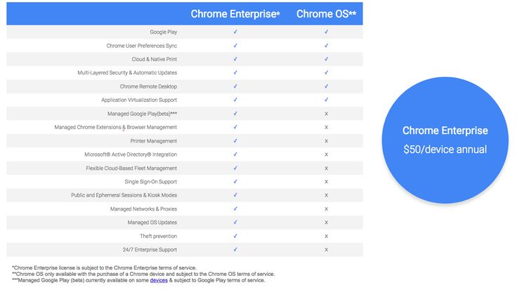 Introducing Chrome Enterprise - Since we launched Chrome OS in 2009 our goal has been to build the simplest fastest and most secure operating system possible.