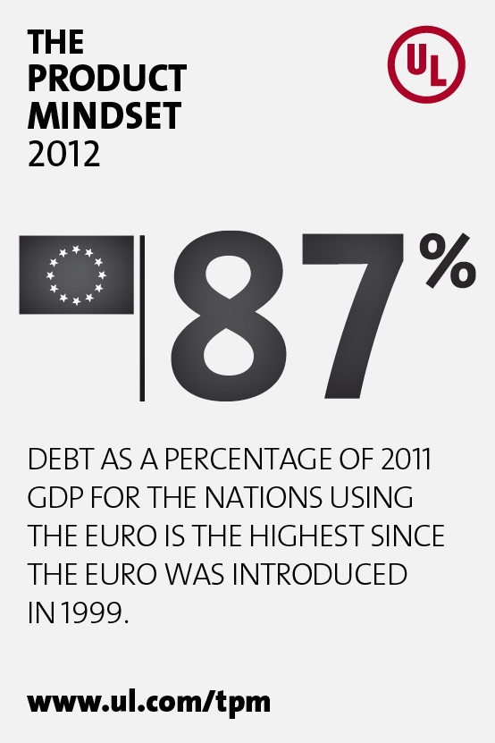 The decline of the Euro fueled global fears of economic instability.